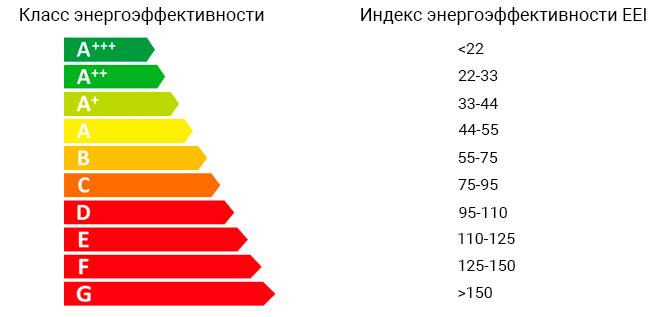 Классы и индексы энергоэффективности холодильников