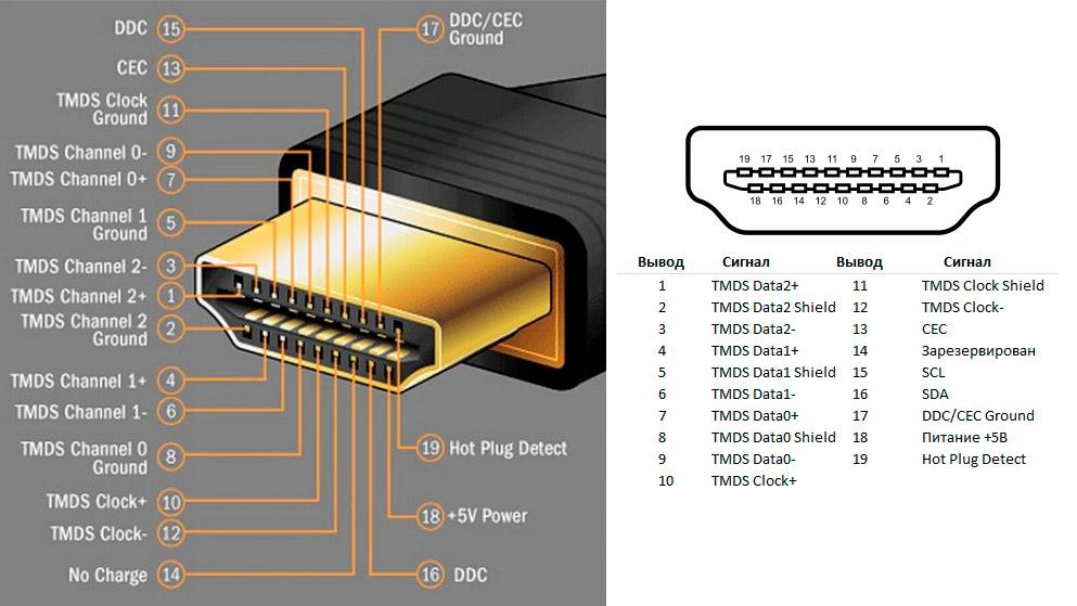 Устройство HDMI кабеля
