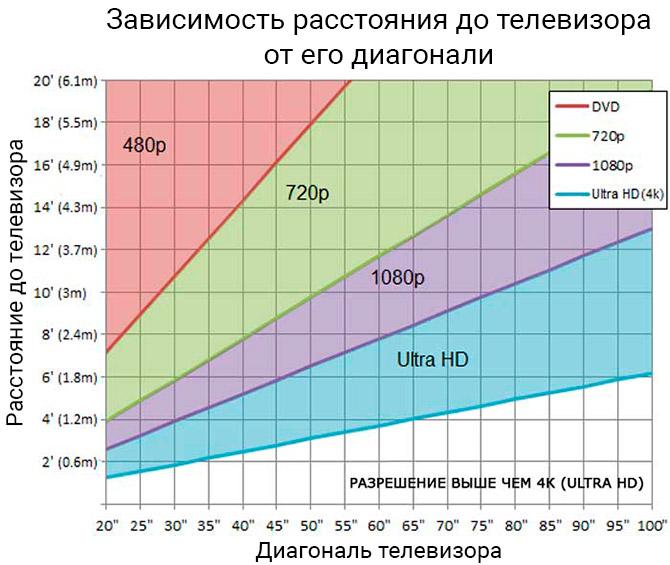 Оптимальное расстояние размещения телевизора