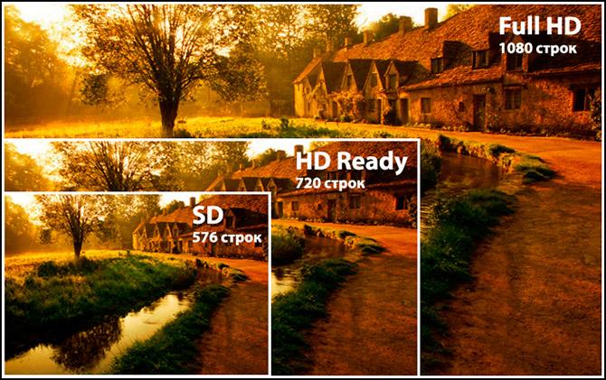 Отличия разрешений SD, HD и FullHD